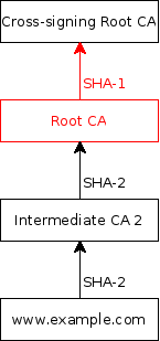 Diagram showing SHA-2 certificate chain with brand new intermediate certificate, but with a cross-signed root using a SHA-1 signature