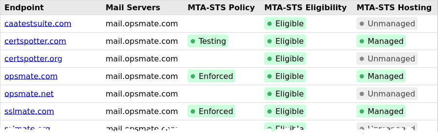 Screenshot of MTA-STS dashboard